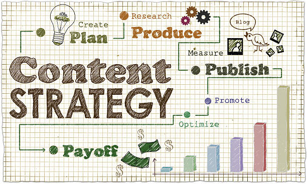 Quick Strategy for Content Marketing