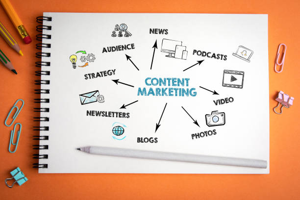 Content Marketing For Your Blog, Website, Or Ads: How To Write Great Content 2021